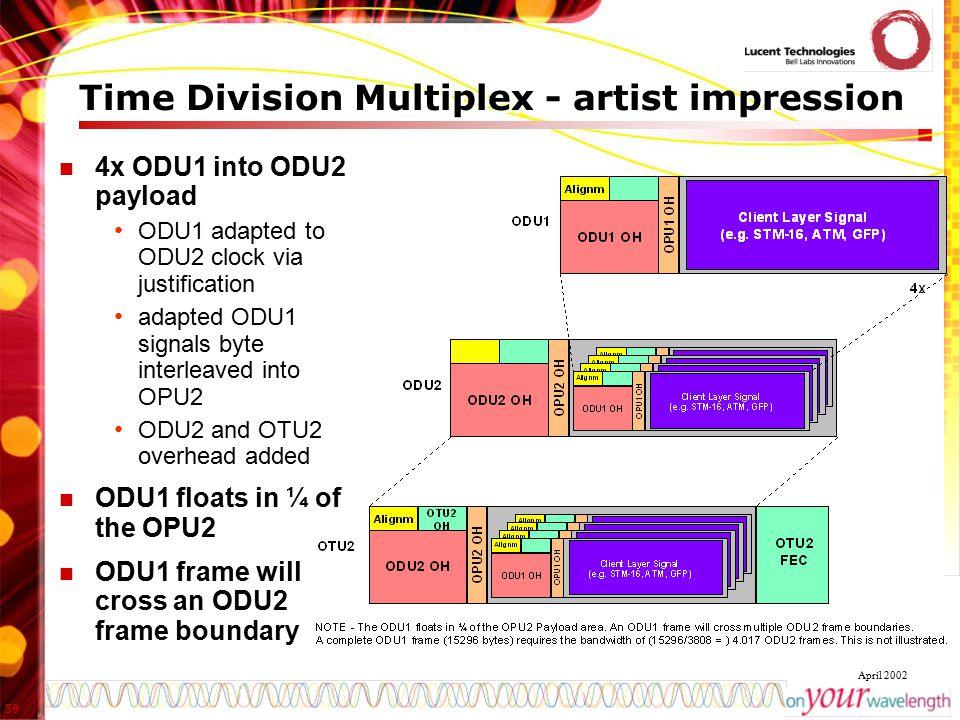59 April 2002 Time Division Multiplex - artist impression 4x ODU1 into ODU2 payload ODU1 adapted to ODU2 clock via justification adapted ODU1 signals