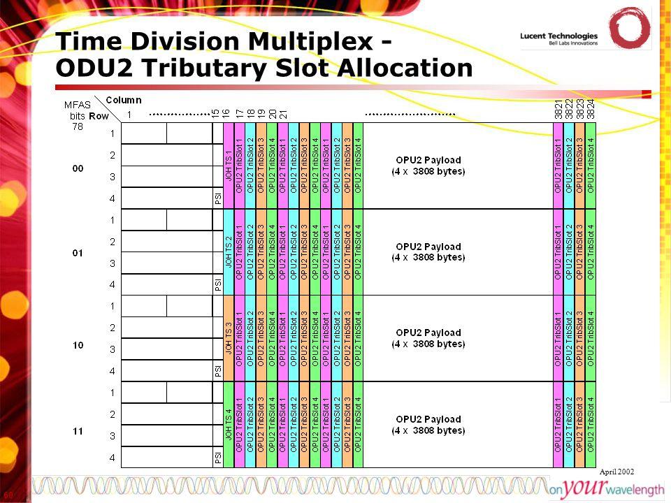 60 April 2002 Time Division Multiplex - ODU2 Tributary Slot Allocation