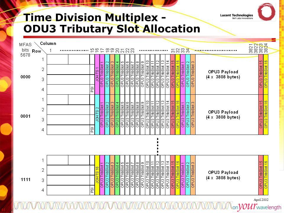 61 April 2002 Time Division Multiplex - ODU3 Tributary Slot Allocation