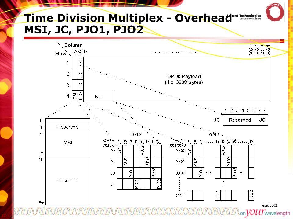 62 April 2002 Time Division Multiplex - Overhead MSI, JC, PJO1, PJO2