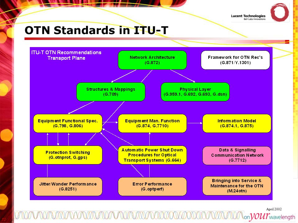 72 April 2002 OTN Standards in ITU-T