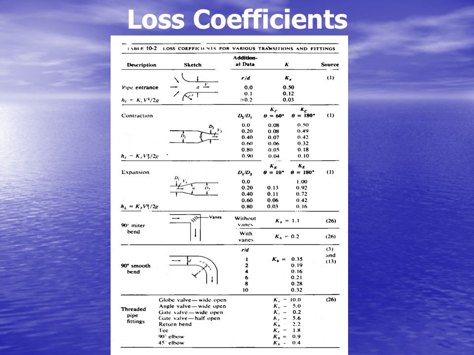 Loss Coefficients