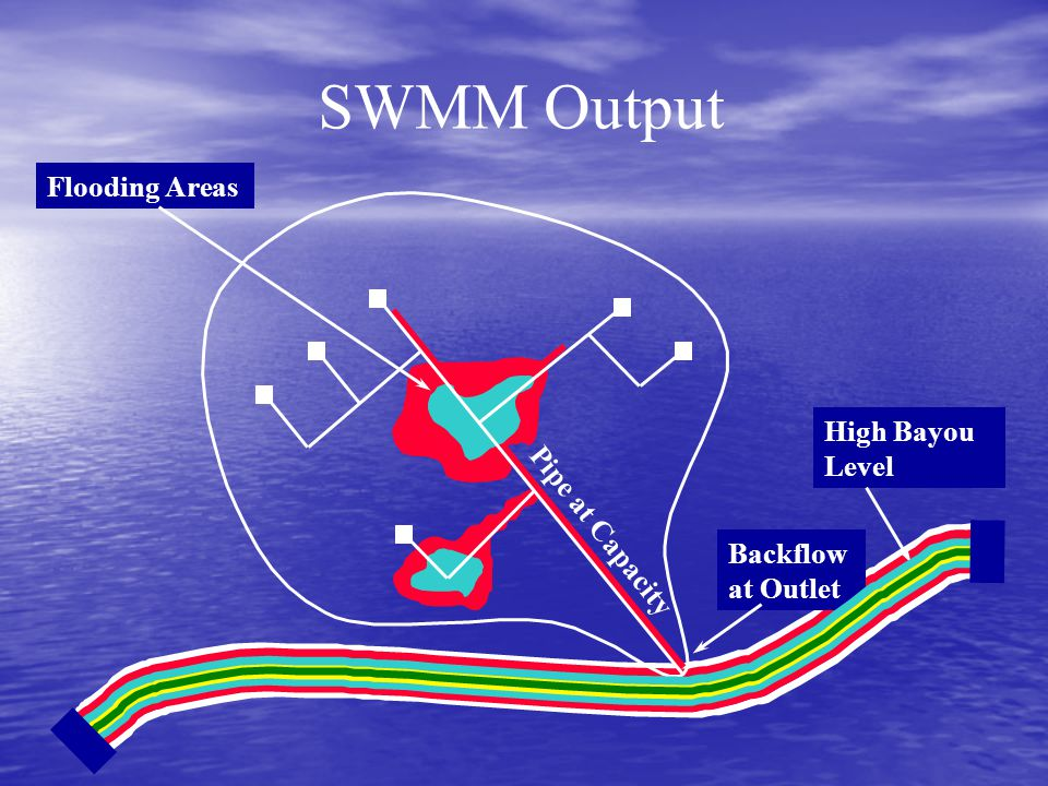 SWMM Output Backflow at Outlet High Bayou Level Flooding Areas Pipe at Capacity