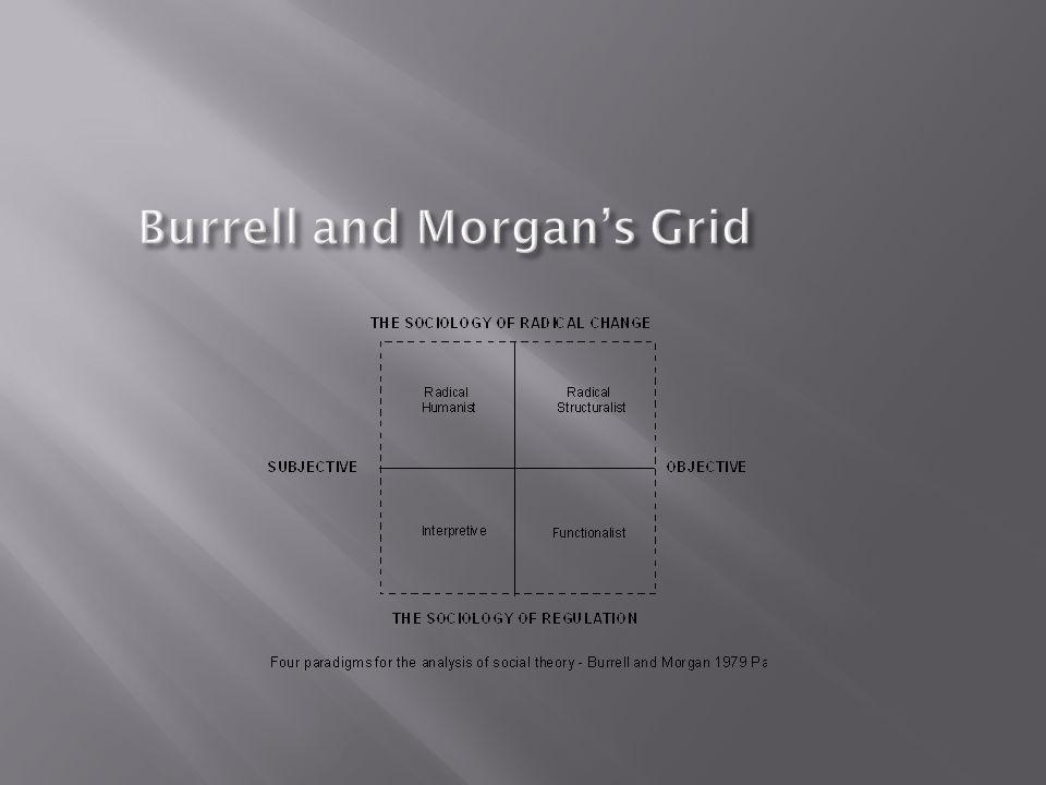 References 1.Burrell G., and Morgan G., (1979).