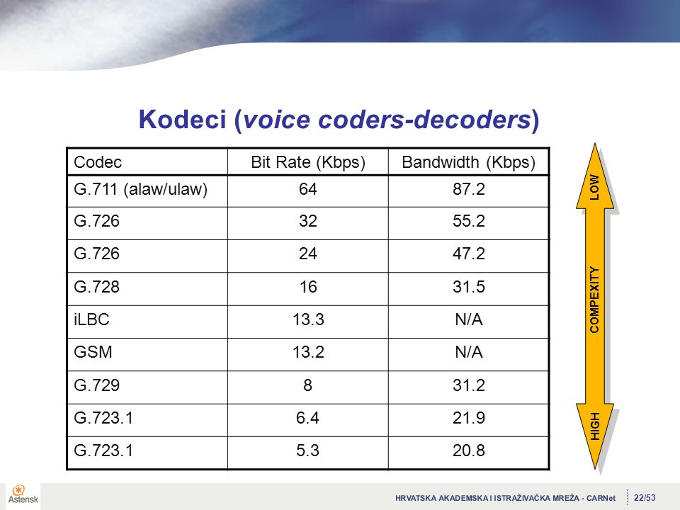 22/53 Kodeci (voice coders-decoders) CodecBit Rate (Kbps)Bandwidth (Kbps) G.711 (alaw/ulaw)6487.2 G.7263255.2 G.7262447.2 G.7281631.5 iLBC13.3N/A GSM13.2N/A G.729831.2 G.723.16.421.9 G.723.15.320.8 LOW HIGH COMPEXITY