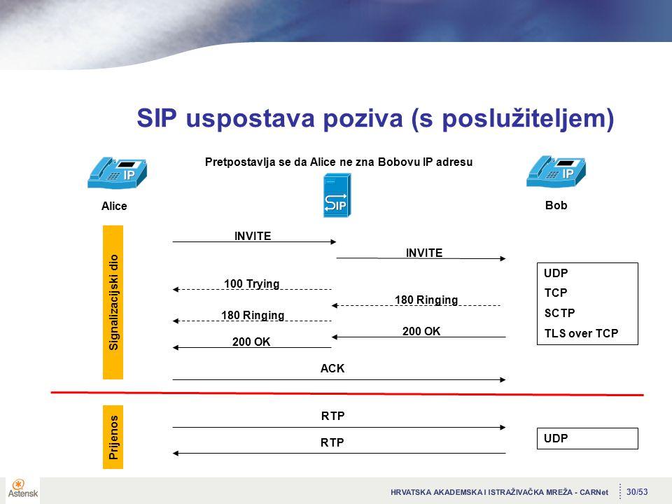 30/53 SIP uspostava poziva (s poslužiteljem) Alice Bob Pretpostavlja se da Alice ne zna Bobovu IP adresu INVITE 100 Trying 200 OK ACK RTP Signalizacijski dio Prijenos UDP TCP SCTP TLS over TCP UDP INVITE 180 Ringing 200 OK