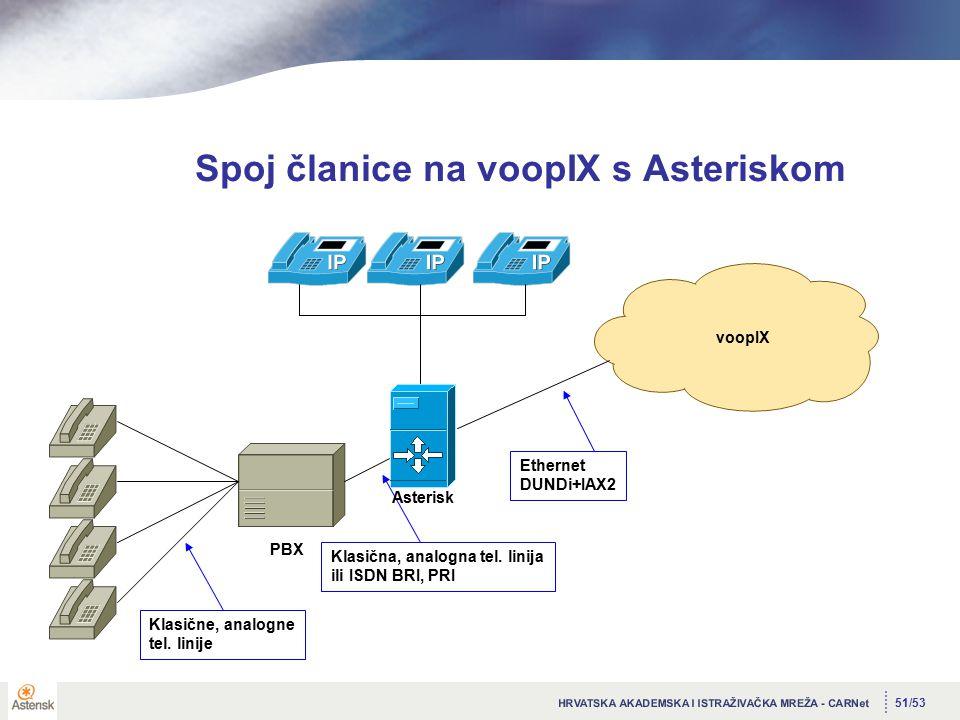 51/53 Spoj članice na voopIX s Asteriskom voopIX PBX Klasične, analogne tel.