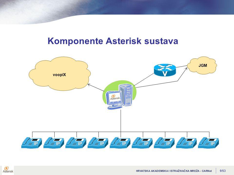 9/53 Komponente Asterisk sustava JGM voopIX