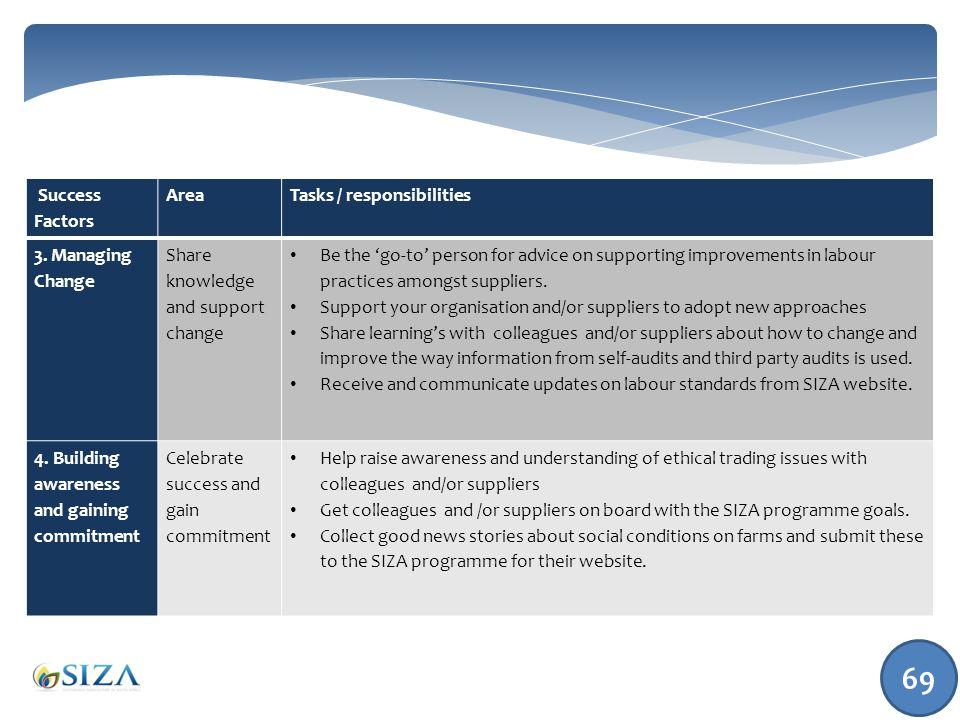 Success Factors AreaTasks / responsibilities 3.