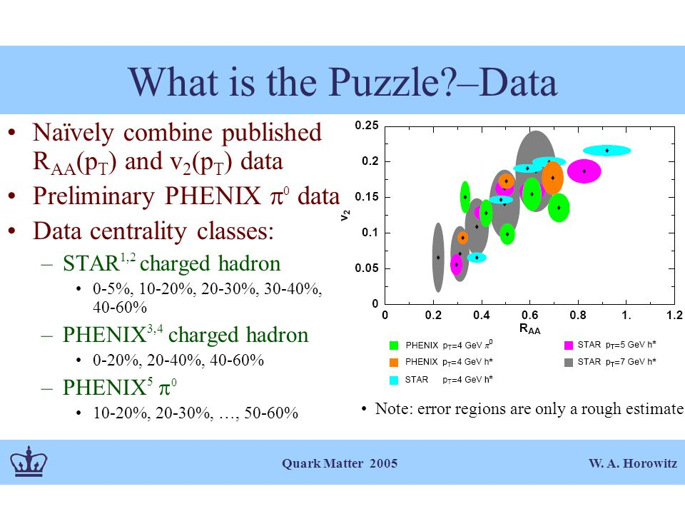 W. A. Horowitz Quark Matter 2005 What is the Puzzle?–Data Naïvely combine published R AA (p T ) and v 2 (p T ) data Preliminary PHENIX  0 data Data c