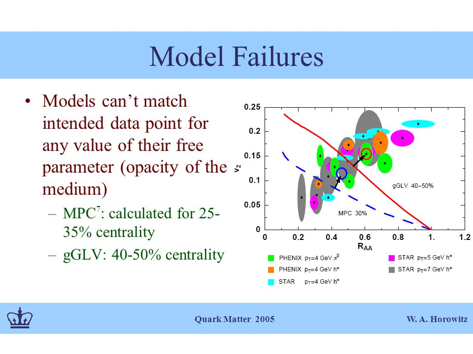 W. A. Horowitz Quark Matter 2005 Model Failures Models can't match intended data point for any value of their free parameter (opacity of the medium) –