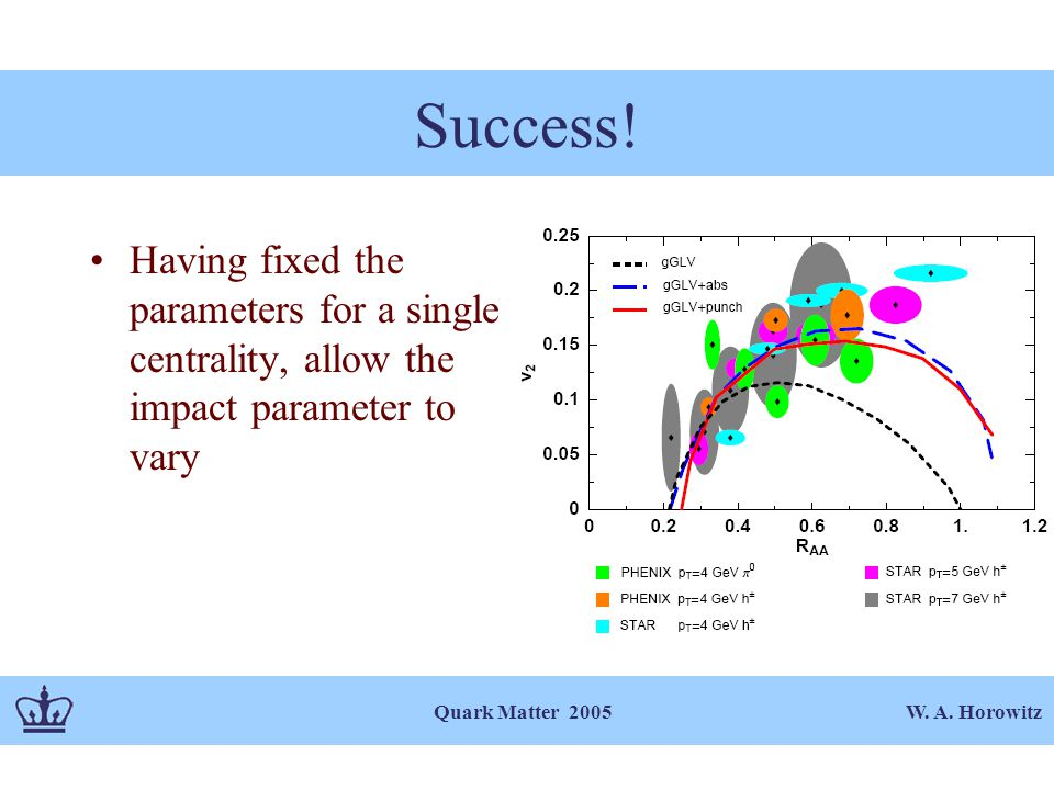 W. A. Horowitz Quark Matter 2005 Success.