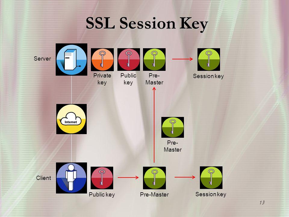 13 SSL Session Key Server Client Public key Private key Public keyPre-Master Session key