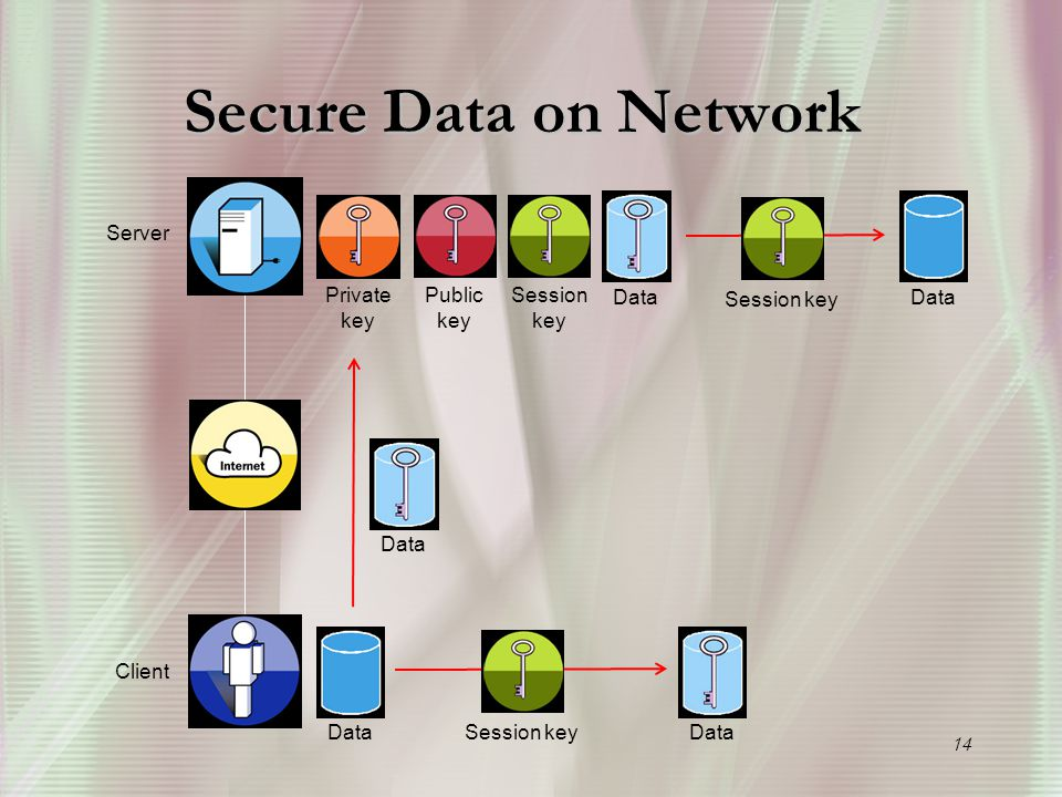 14 Secure Data on Network Server Client Public key Private key Session key Data Session key Data Session key Data