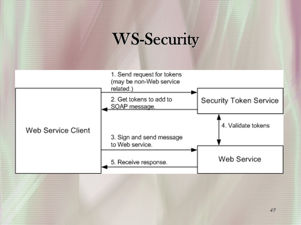 49 WS-Security