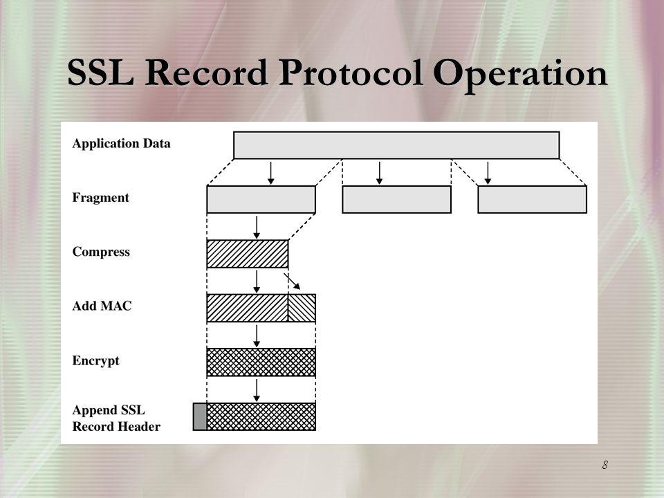 8 SSL Record Protocol Operation