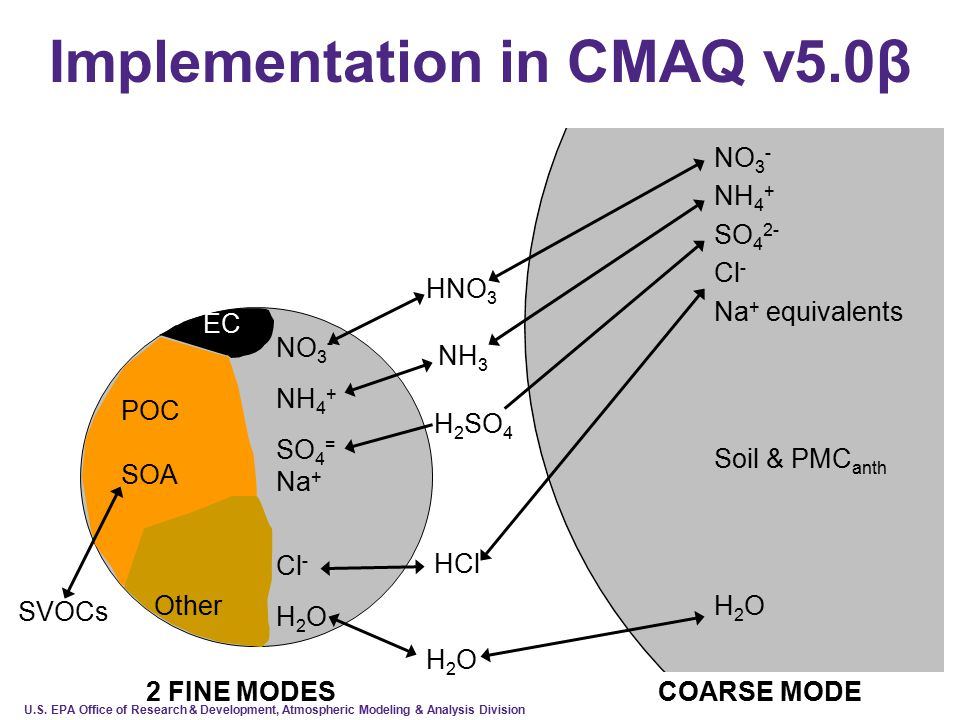 U.S. EPA Office of Research & Development, Atmospheric Modeling & Analysis Division Implementation in CMAQ v5.0β NO 3 - NH 4 + SO 4 = Na + Cl - H 2 O