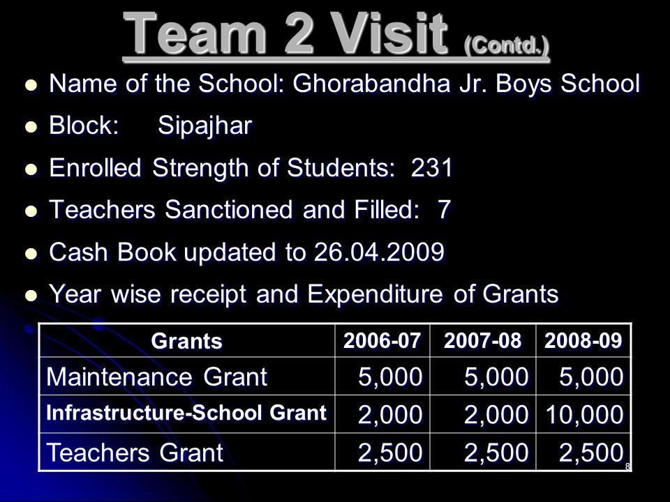 8 Team 2 Visit (Contd.) Name of the School: Ghorabandha Jr.
