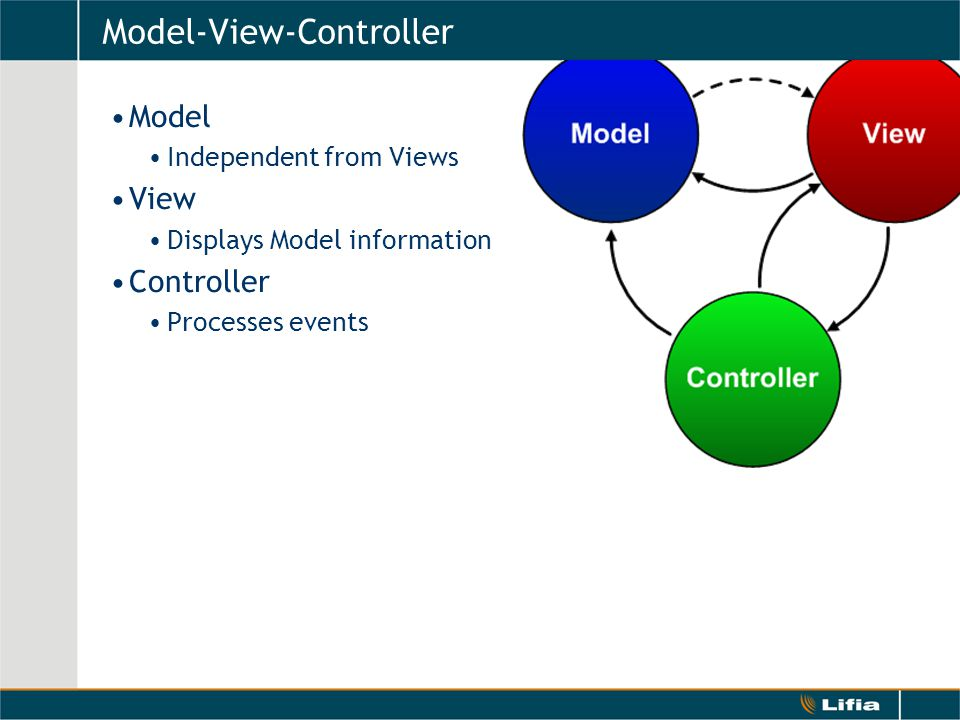 Model-View-Controller Model Independent from Views View Displays Model information Controller Processes events