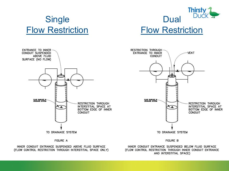 What is the ER Series? ER Series is a tube within a tube. Inner tube is buoyant Outer tube is stationary For dual flow restriction, water passes throu