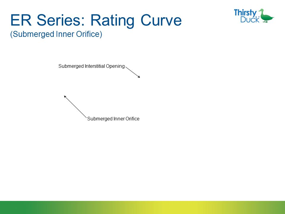 ER Series: Rating Curve (Submerged Interstitial Opening) Submerged Interstitial Opening