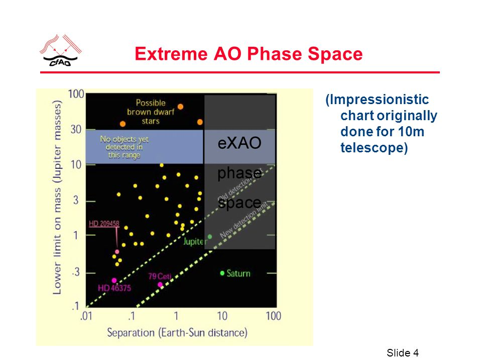 Slide 4 Extreme AO Phase Space (Impressionistic chart originally done for 10m telescope)