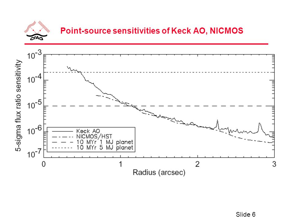 Slide 6 Point-source sensitivities of Keck AO, NICMOS