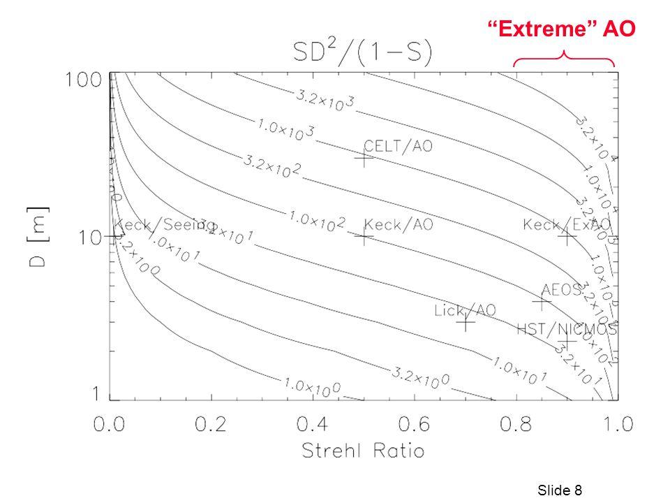 Slide 8 Extreme AO