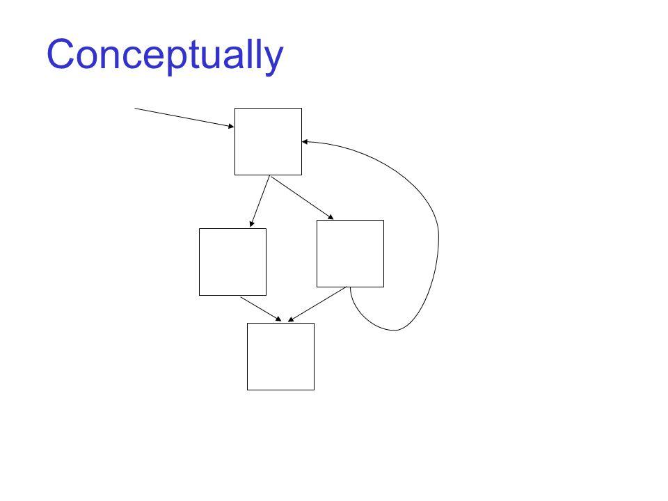 Conceptually