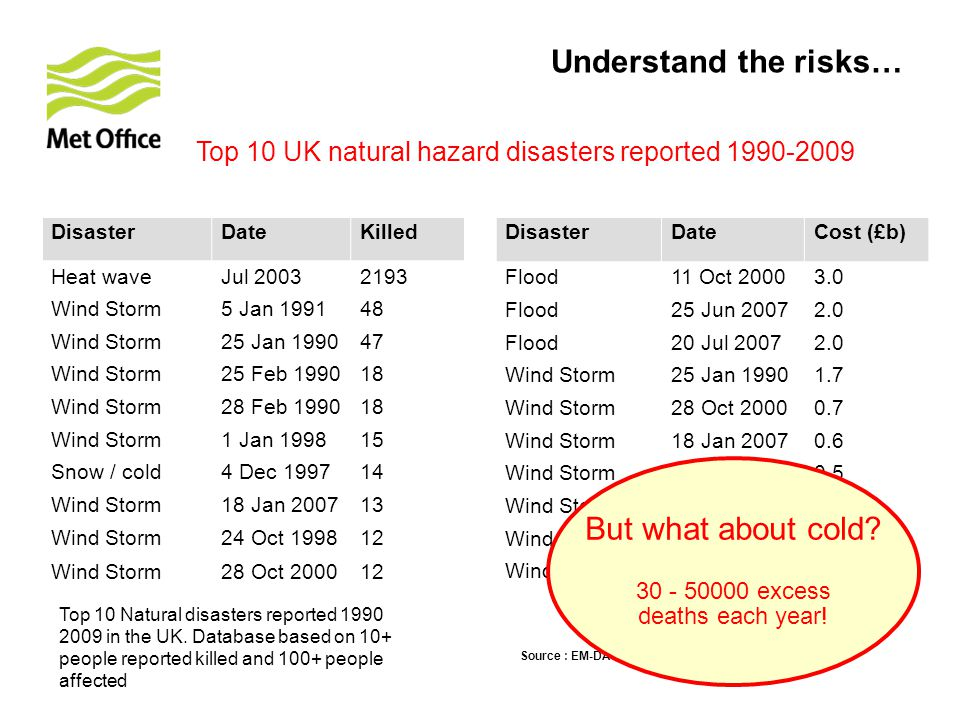 DisasterDateKilled Heat waveJul 20032193 Wind Storm5 Jan 199148 Wind Storm25 Jan 199047 Wind Storm25 Feb 199018 Wind Storm28 Feb 199018 Wind Storm1 Jan 199815 Snow / cold4 Dec 199714 Wind Storm18 Jan 200713 Wind Storm24 Oct 199812 Wind Storm28 Oct 200012 Top 10 Natural disasters reported 1990 2009 in the UK.