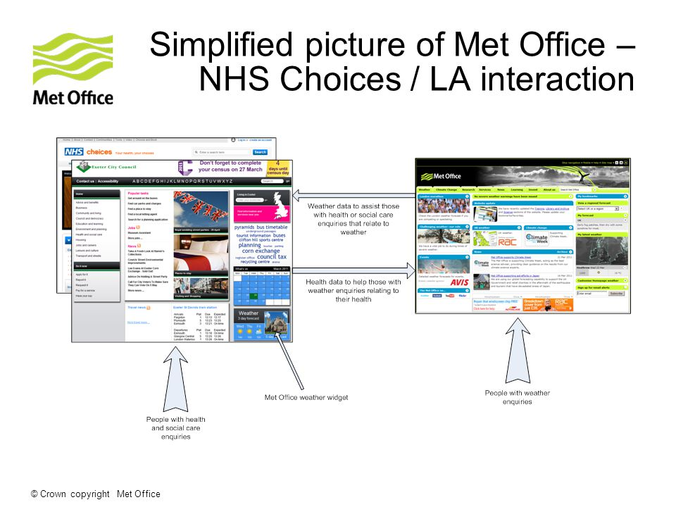 © Crown copyright Met Office Simplified picture of Met Office – NHS Choices / LA interaction