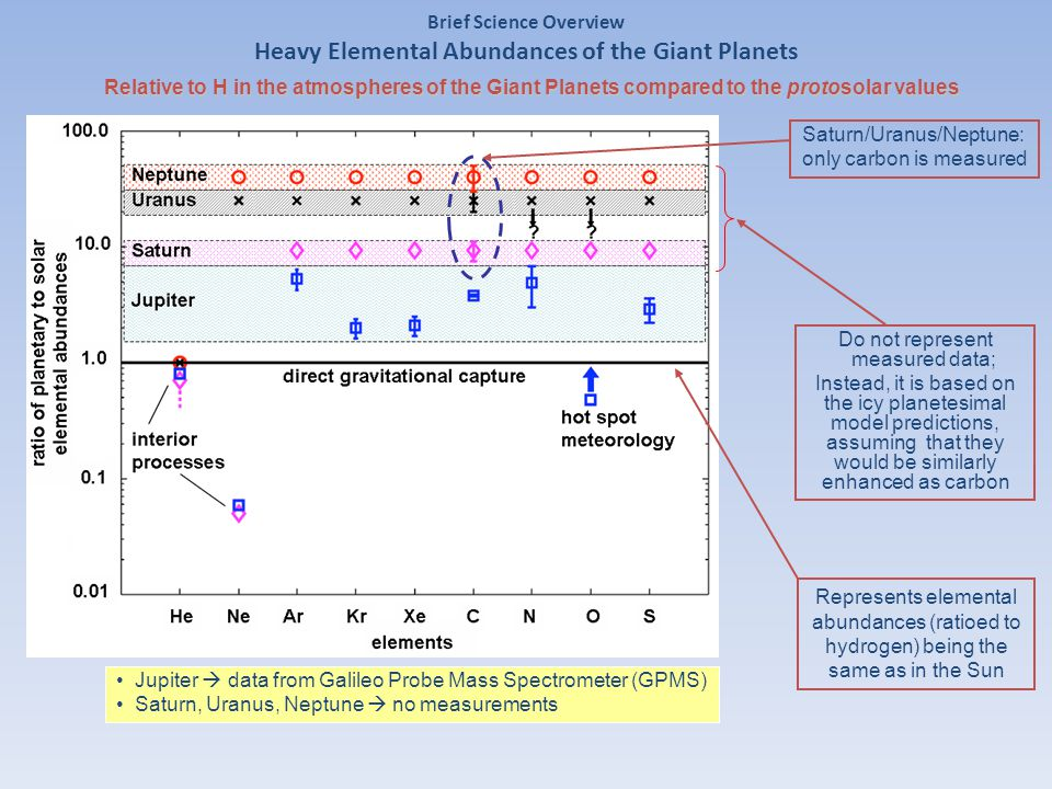 Brief Science Overview Heavy Elemental Abundances of the Giant Planets Relative to H in the atmospheres of the Giant Planets compared to the protosolar values Do not represent measured data; Instead, it is based on the icy planetesimal model predictions, assuming that they would be similarly enhanced as carbon Represents elemental abundances (ratioed to hydrogen) being the same as in the Sun Saturn/Uranus/Neptune: only carbon is measured Jupiter  data from Galileo Probe Mass Spectrometer (GPMS) Saturn, Uranus, Neptune  no measurements