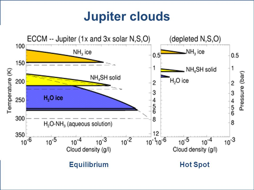 Hot Spot Jupiter clouds Equilibrium
