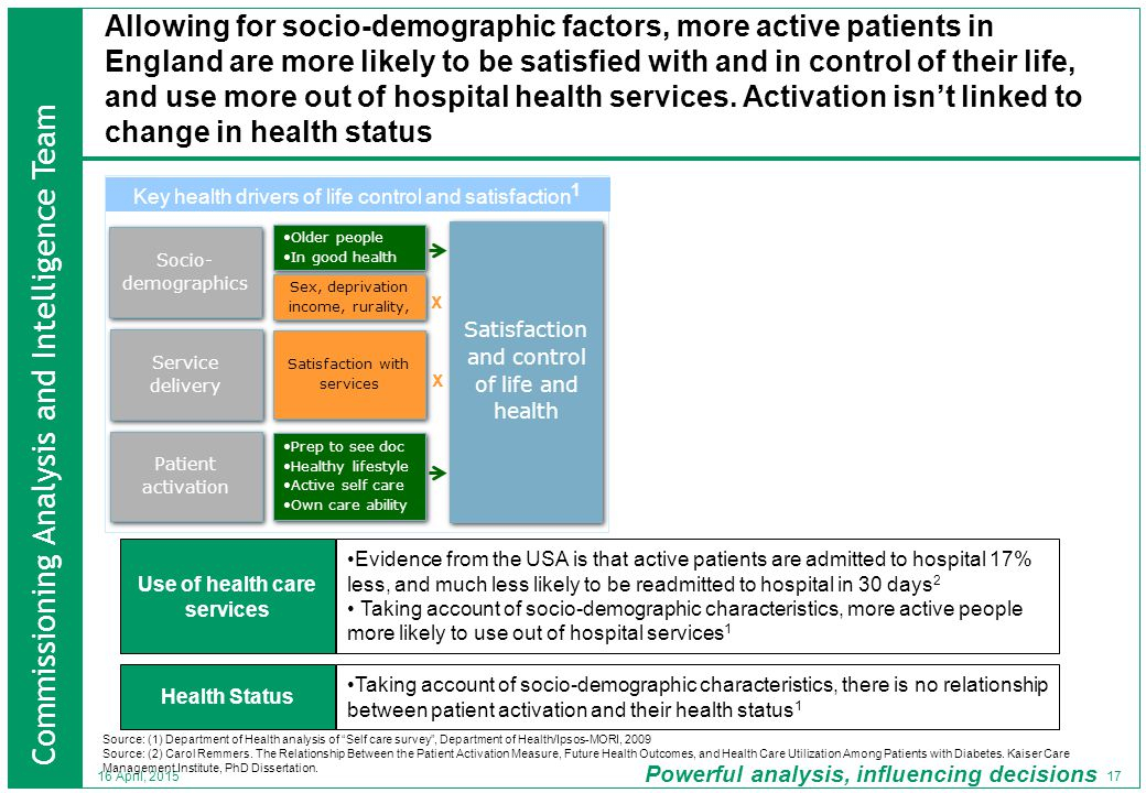 Commissioning Analysis and Intelligence Team Powerful analysis, influencing decisions 17 16 April, 2015 Allowing for socio-demographic factors, more active patients in England are more likely to be satisfied with and in control of their life, and use more out of hospital health services.