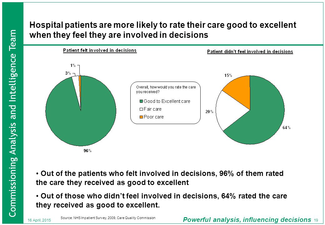 Commissioning Analysis and Intelligence Team Powerful analysis, influencing decisions 19 16 April, 2015 Hospital patients are more likely to rate their care good to excellent when they feel they are involved in decisions Source: NHS Inpatient Survey, 2009, Care Quality Commission Out of the patients who felt involved in decisions, 96% of them rated the care they received as good to excellent Out of those who didn't feel involved in decisions, 64% rated the care they received as good to excellent.