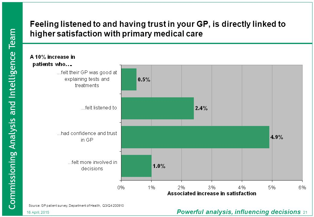 Commissioning Analysis and Intelligence Team Powerful analysis, influencing decisions 21 16 April, 2015 Feeling listened to and having trust in your GP, is directly linked to higher satisfaction with primary medical care Source: GP patient survey, Department of Health, Q3/Q4 200910