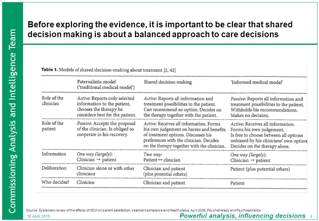 Commissioning Analysis and Intelligence Team Powerful analysis, influencing decisions 25 16 April, 2015 There is room for improvement for hospital Trusts : after standardisation for patient type there are 18 percentage points from highest to lowest in involving patients in decisions Specialist trusts feature a lot among those rated highest There is a strong the relationship is between the rating of care and Inpatients involvement in decisions Source: Analysis of the NHS Inpatient Survey 2009 % people feeling involved in decisions – highest/lowest hospital trusts