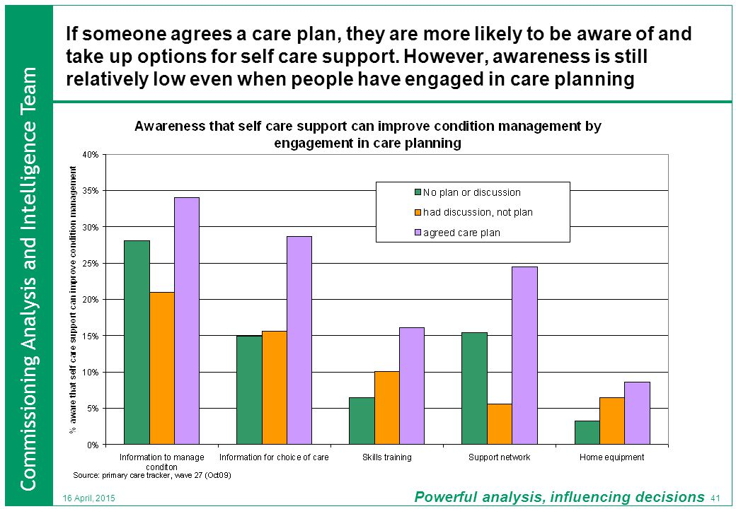 Commissioning Analysis and Intelligence Team Powerful analysis, influencing decisions 41 16 April, 2015 If someone agrees a care plan, they are more likely to be aware of and take up options for self care support.