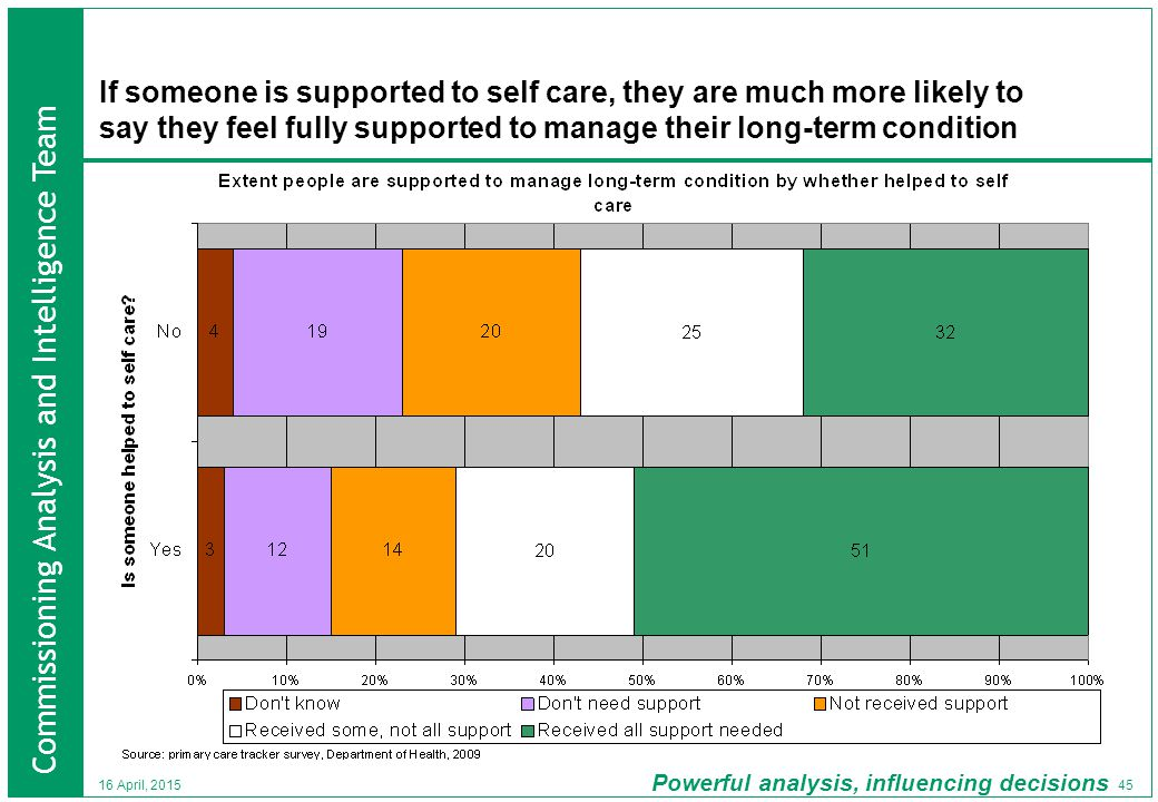 Commissioning Analysis and Intelligence Team Powerful analysis, influencing decisions 45 16 April, 2015 If someone is supported to self care, they are much more likely to say they feel fully supported to manage their long-term condition