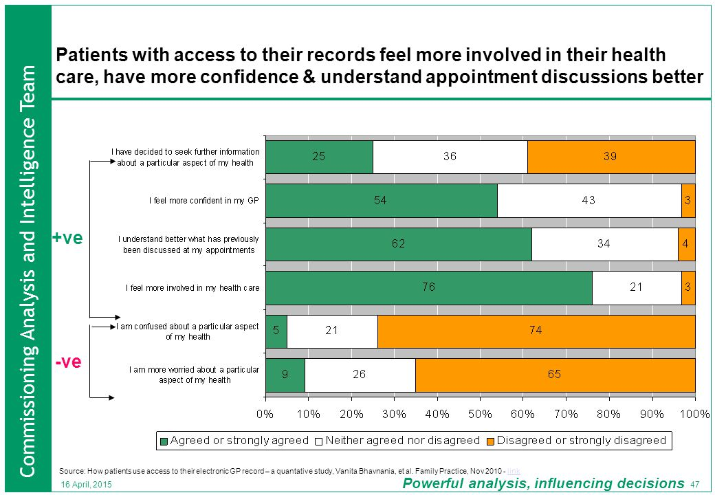 Commissioning Analysis and Intelligence Team Powerful analysis, influencing decisions 47 16 April, 2015 Patients with access to their records feel more involved in their health care, have more confidence & understand appointment discussions better +ve -ve Source: How patients use access to their electronic GP record – a quantative study, Vanita Bhavnania, et al.