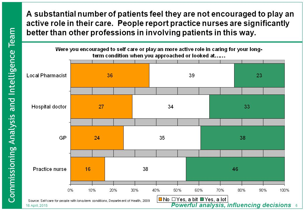 Commissioning Analysis and Intelligence Team Powerful analysis, influencing decisions 6 16 April, 2015 A substantial number of patients feel they are not encouraged to play an active role in their care.