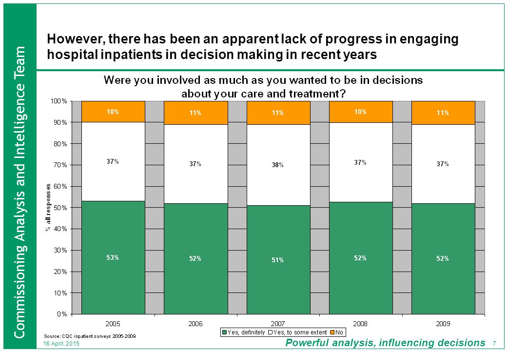 Commissioning Analysis and Intelligence Team Powerful analysis, influencing decisions 7 16 April, 2015 However, there has been an apparent lack of progress in engaging hospital inpatients in decision making in recent years