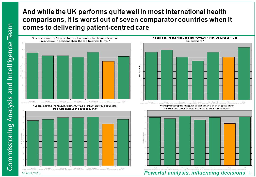 Commissioning Analysis and Intelligence Team Powerful analysis, influencing decisions 39 16 April, 2015 The aim of this paper is as a resource in making the evidence based case for shared decision making to the NHS.