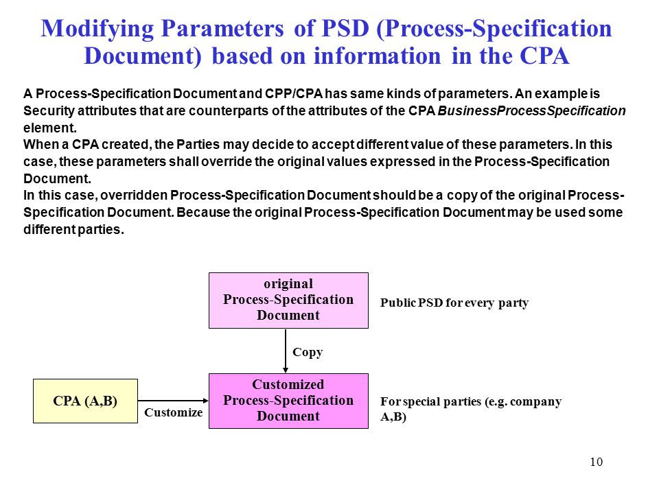 10 Modifying Parameters of PSD (Process-Specification Document) based on information in the CPA A Process-Specification Document and CPP/CPA has same kinds of parameters.