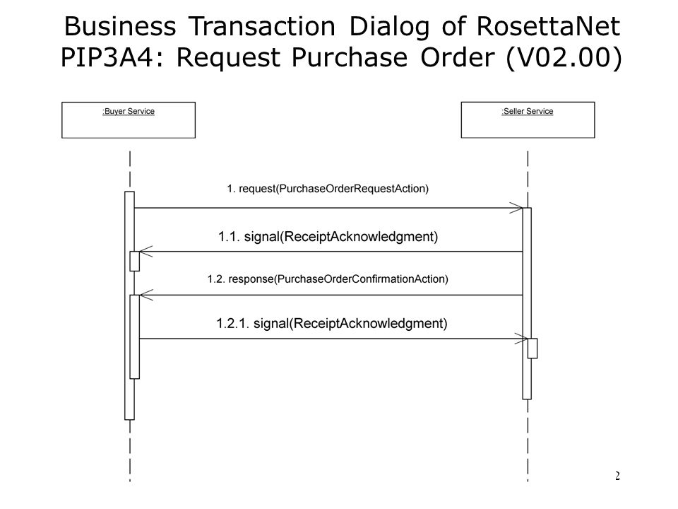 12 Business Transaction Dialog of RosettaNet PIP3A4: Request Purchase Order (V02.00)