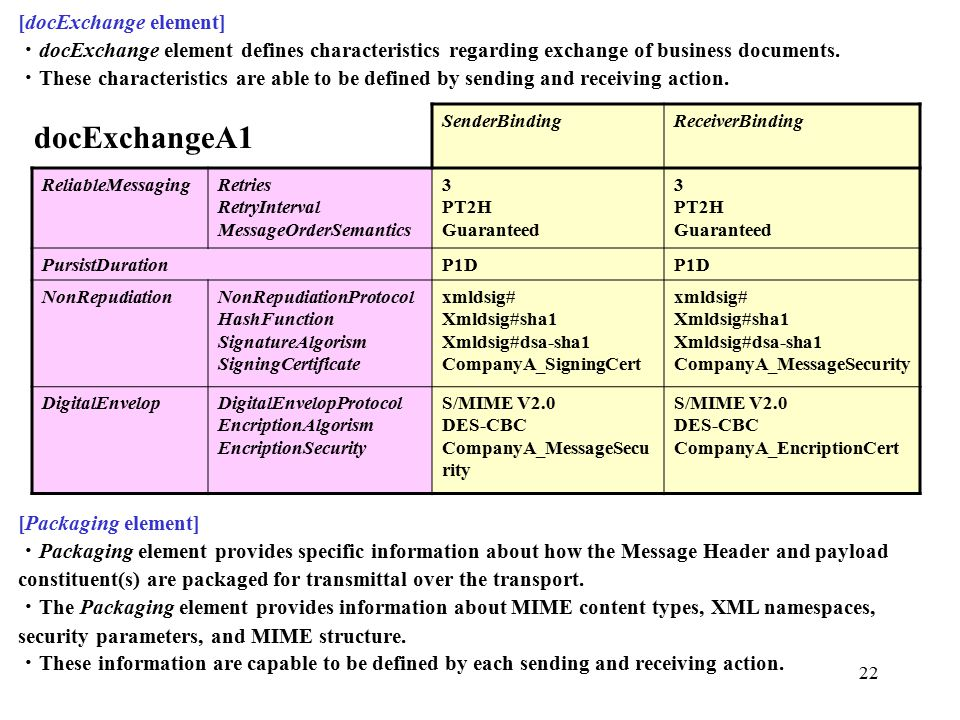 22 [docExchange element] ・ docExchange element defines characteristics regarding exchange of business documents. ・ These characteristics are able to b