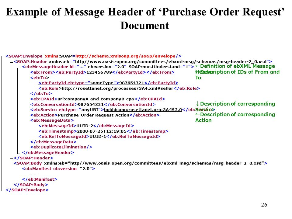 26 Example of Message Header of 'Purchase Order Request' Document 123456789 987654321 http://rosettanet.org/processes/3A4.xml#seller uri:companyA-and-companyB-cpa 987654321 bpid:icann:rosettanet.org:3A4$2.0 Purchase Order Request Action UUID-2 2000-07-25T12:19:05 UUID-1 ---- ←Definition of ebXML Message Header ←Description of IDs of From and To ↓Description of corresponding Service ←Description of corresponding Action