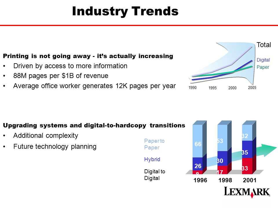 1990 19952000 2005 Digital Paper Total Industry Trends Printing is not going away - it's actually increasing Driven by access to more information 88M