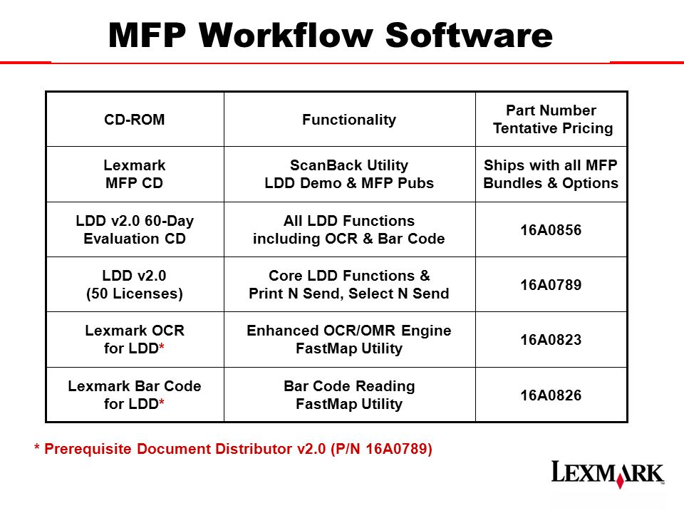 Leverage your IT investment by implementing MFP solutions that GROW with your business Lexmark MFPs - Modular and Scalable T620 30 ppm T520 20 ppm T522 25 ppm T622 40 ppm W820 45 ppm A3 Lexmark T Series X7500 MFP Option 45 ppm A3 Scanner with Touch Screen X242 MFP Option 10 ppm A4 Color Scanner X443 MFP Option 21 ppm A4 Color Scanner StapleSmart Finisher Optional Finisher