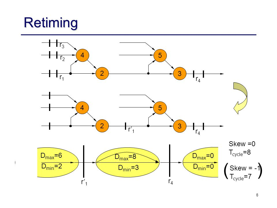 8 Retiming 4 2 5 3 r1r1 r2r2 r3r3 r4r4 D max =6 D max =8 D min =3 D min =2 D max =0 D min =0 Skew =0 T cycle =8 r' 1 r4r4 4 2 5 3 r4r4 Skew = -1 T cyc